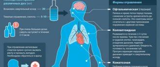 Пары метанола действие на организм человека